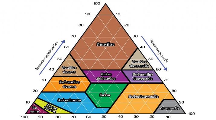 soil portion