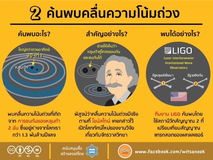 2-gravitationalwave